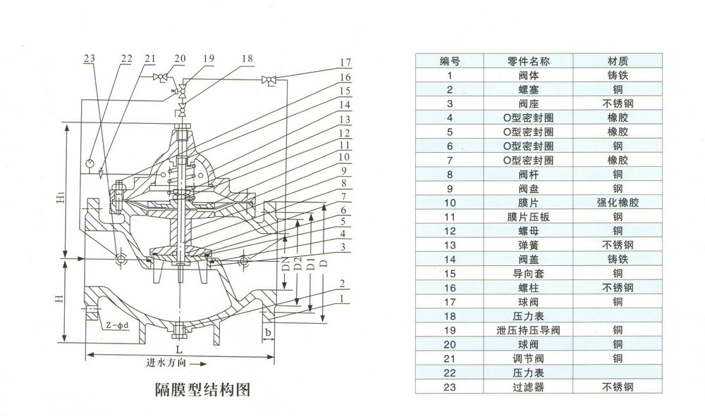 500x型持压/泄压阀活塞型结构图